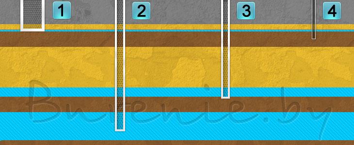 бурение скважин на воду и под воду