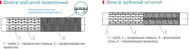 Трубчатые фильтры
