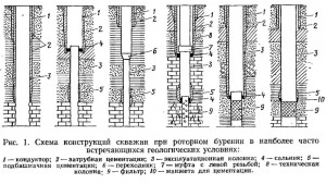 Требования к конструкции скважин на воду