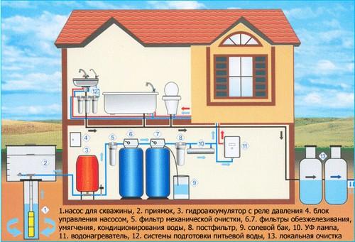 sistema-ochistki-vody